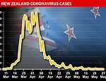 New Zealand has NO coronavirus patients in hospital