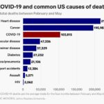 The coronavirus has killed over 100,000 people in the US in just 4 months. This chart shows how that compares to other common causes of death.
