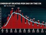 Britain's coronavirus death toll jumps by 151 as official number of victims reaches 41,279