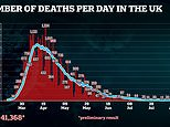 Coronavirus UK: Two fatalities in preliminary daily death toll