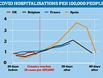Covid-19 hospitalisations in Europe still only a fraction of what they were at the pandemic's peak