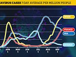 Coronavirus second wave may not lead to surge in deaths
