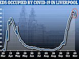 Covid-19 patients in hospitals in Tier 3 Liverpool DROPPED 15% in week before second lockdown