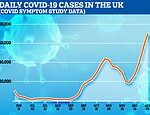 Coronavirus UK: 70,000 develop infection every day, app estimates