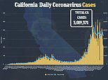 California becomes the first US state to hit 3 MILLION COVID-19 cases