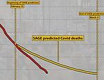Coronavirus: Covid deaths in England are falling FASTER than SAGE predicted