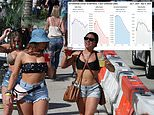 Florida gets set for Spring Break! Beaches fill with college students amid fears of COVID-19 surge