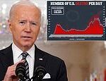 Biden fact-check: President stated that Covid-19 claimed more lives than WWII, Vietnam combined
