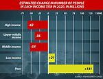 Coronavirus caused world's middle class to fall by 90m, as number of poor rises 131m