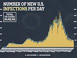 Coronavirus deaths in US have fallen by 42% over last two weeks – but cases have only dropped 9%