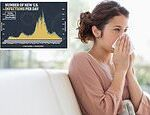 Exposure to the common cold CAN protect against coronavirus, Yale study finds