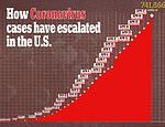 U.S. coronavirus death toll approaches 40,000 as more than 1,900 people die in 24 hours