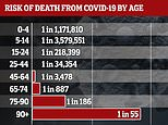 School children under 15 have just a 3.5MILLION-to-one chance of dying from coronavirus