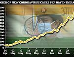 India overtakes Russia to become country with world's third highest number of coronavirus cases