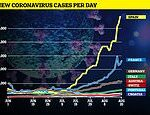 France sees another sharp rise in coronavirus cases with 4,700 new infections – up 1,000 in a day