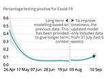 England's coronavirus outbreak has DOUBLED in a week, official estimates show