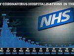 Number of Britons hospitalised with coronavirus soars 25% in a DAY