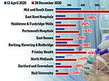 Coronavirus UK: Two thirds of NHS hospitals now treating MORE Covid patients than in the spring