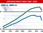 Covid-19 has reduced life expectancy in the US and UK by more than a YEAR