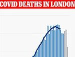 Coronavirus UK: London deaths appear to start falling as app estimates daily infections plunge
