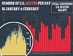 America's deadliest day: More than 5,000 people died of COVID-19 on Thursday