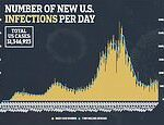 Weekly coronavirus cases nearing 500,000 as cases rise in 27 states