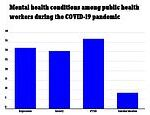 A THIRD of public health workers have symptoms of depression and PTSD amid the COVID-19 pandemic